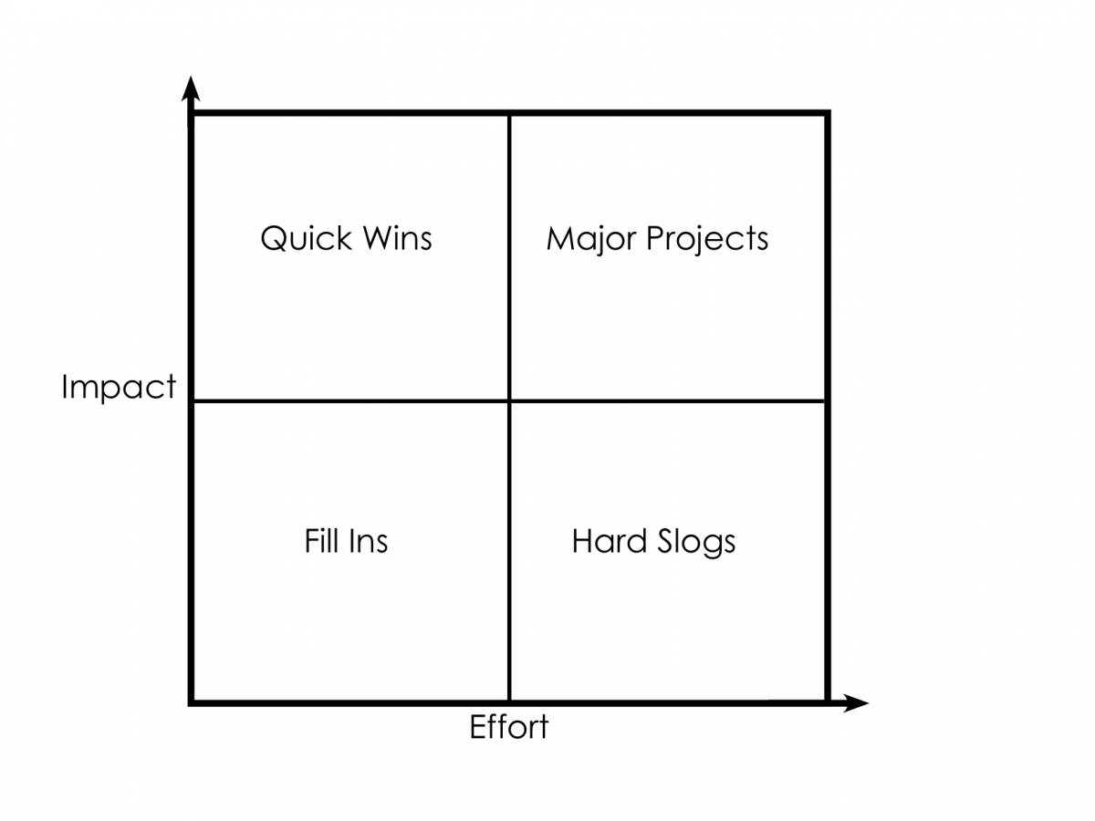 image of the action priority matrix