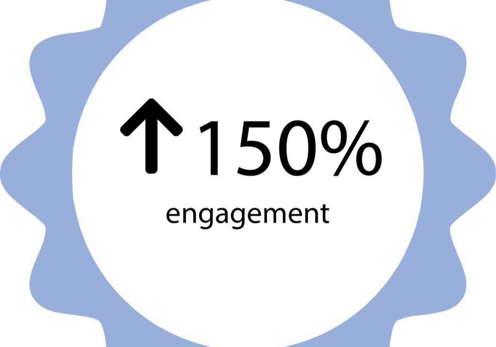150% engagement