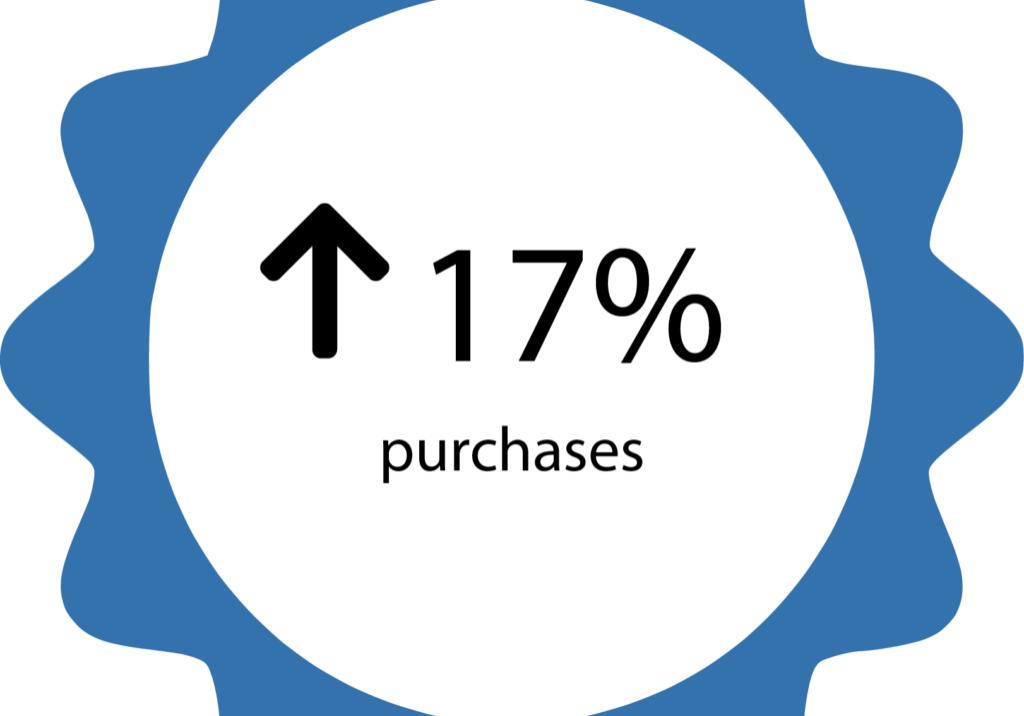 17% purcahses