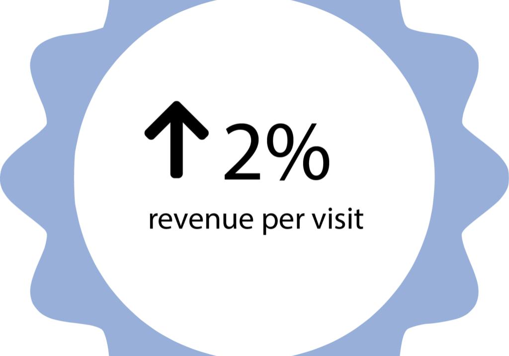 2% revenue per visit
