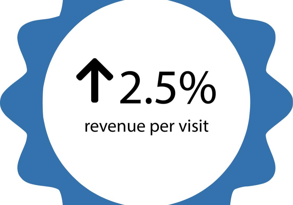 2.5% revenue per visit