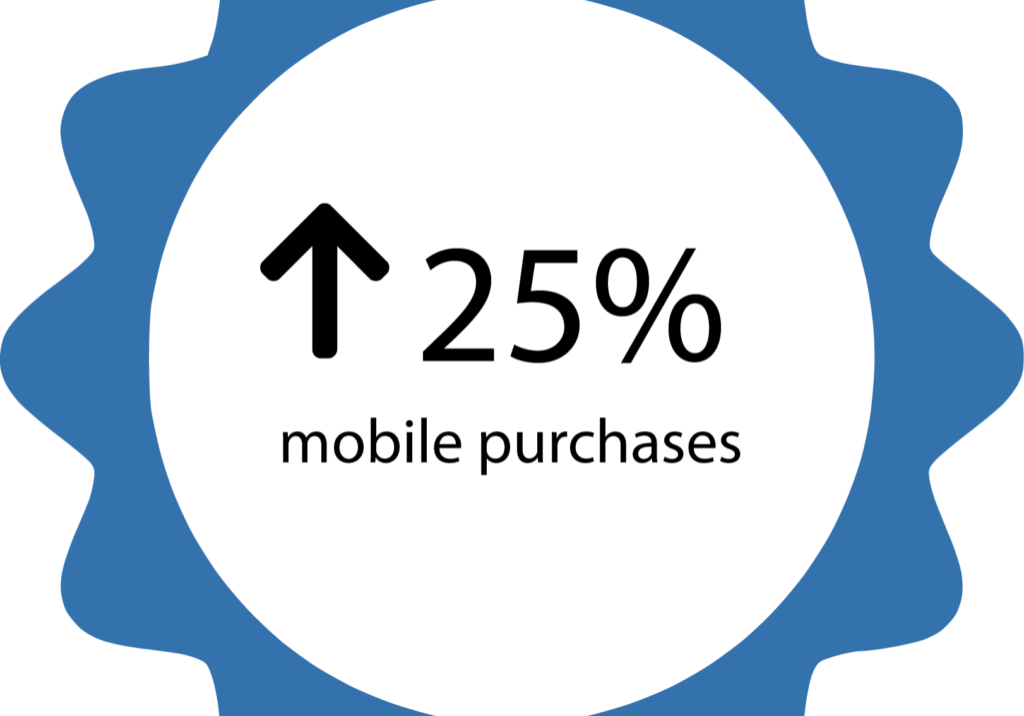 25% mobile purchases