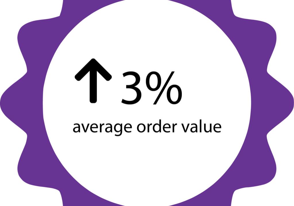 3% aov
