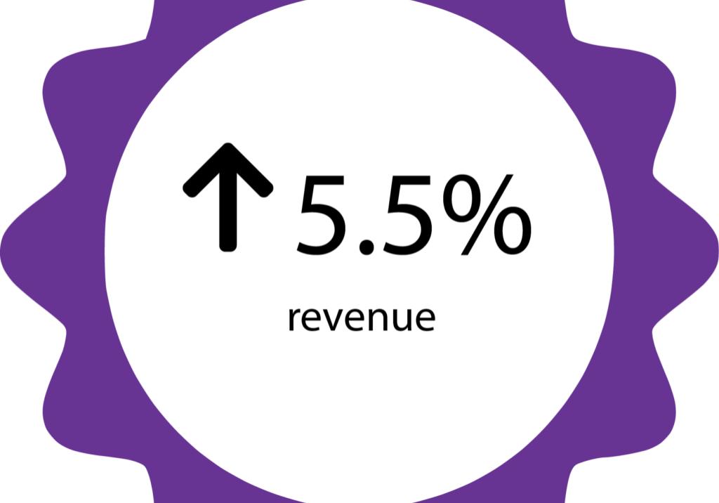 5.5% revenue