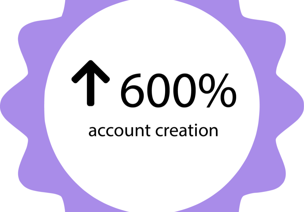 600% account creation