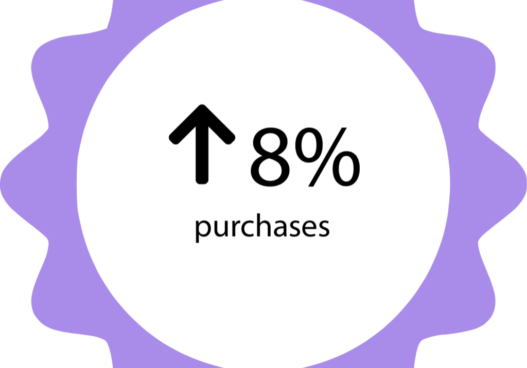 8% purchases